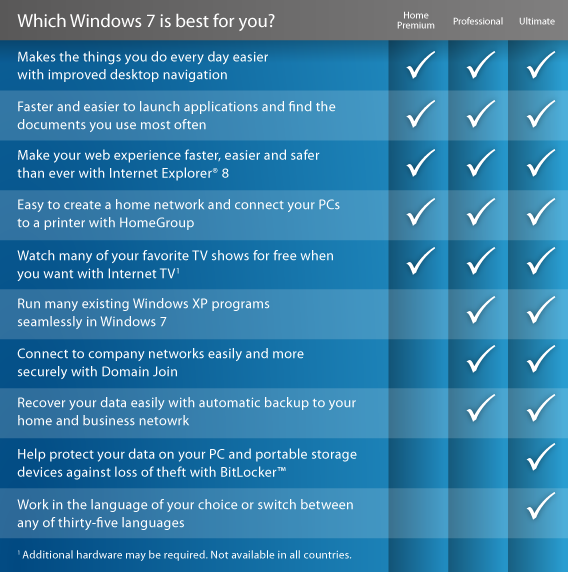 Windows 7 Professional Features
